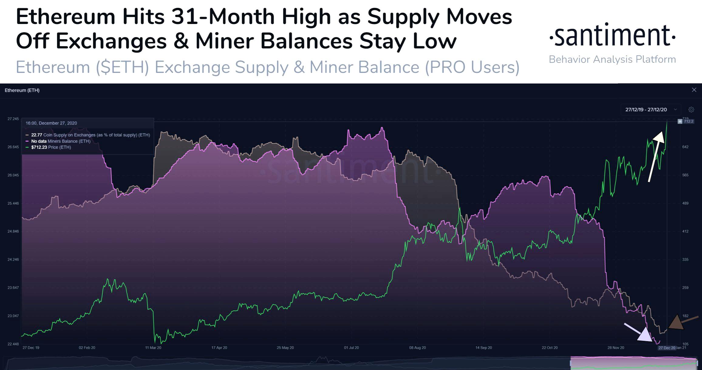 Ethereum supply and miner balances. Source: Santiment