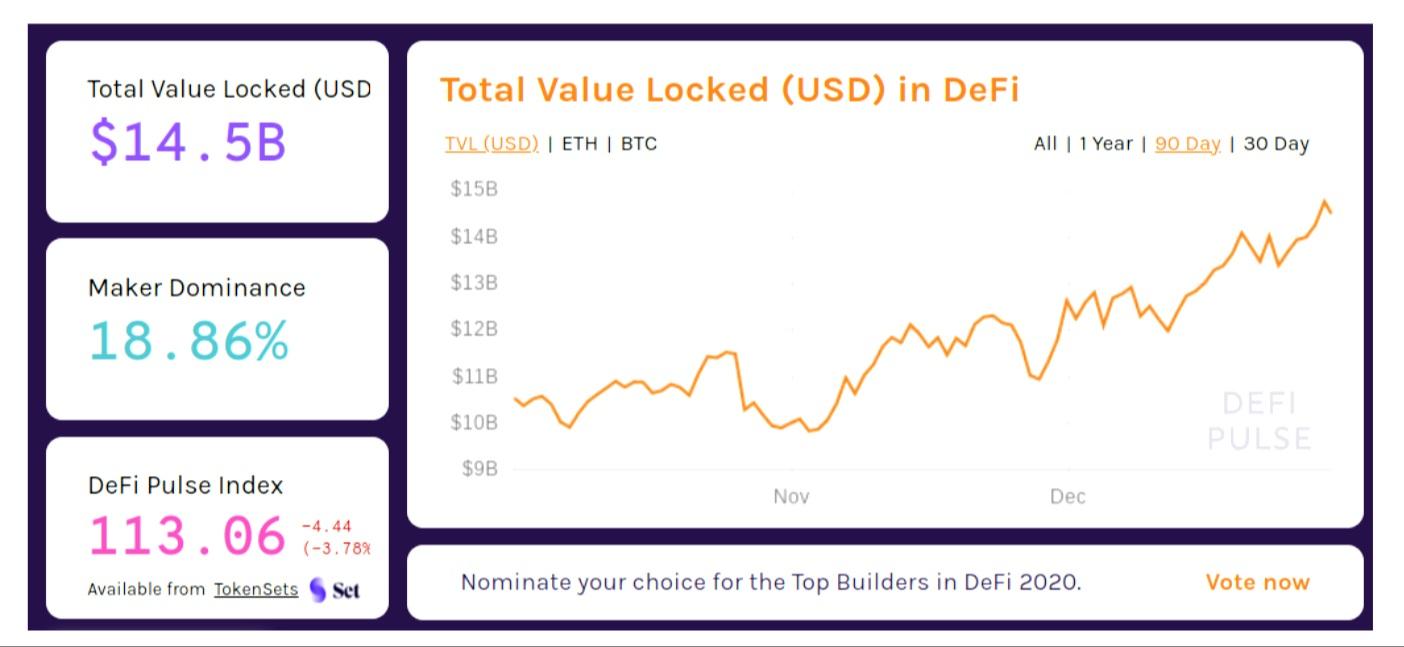 Total Value Locked, USD. Source: DeFi Pulse