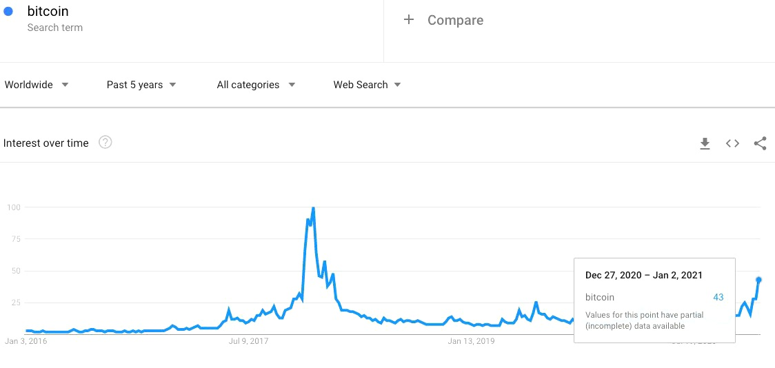 """Google search interest in """"Bitcoin."""" Source: Google Trends"""