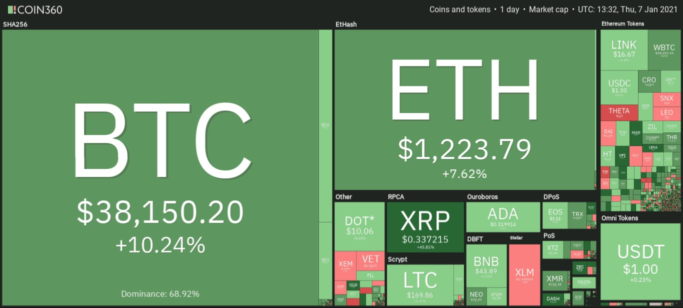 Cryptocurrency market overview. Source: Coin360