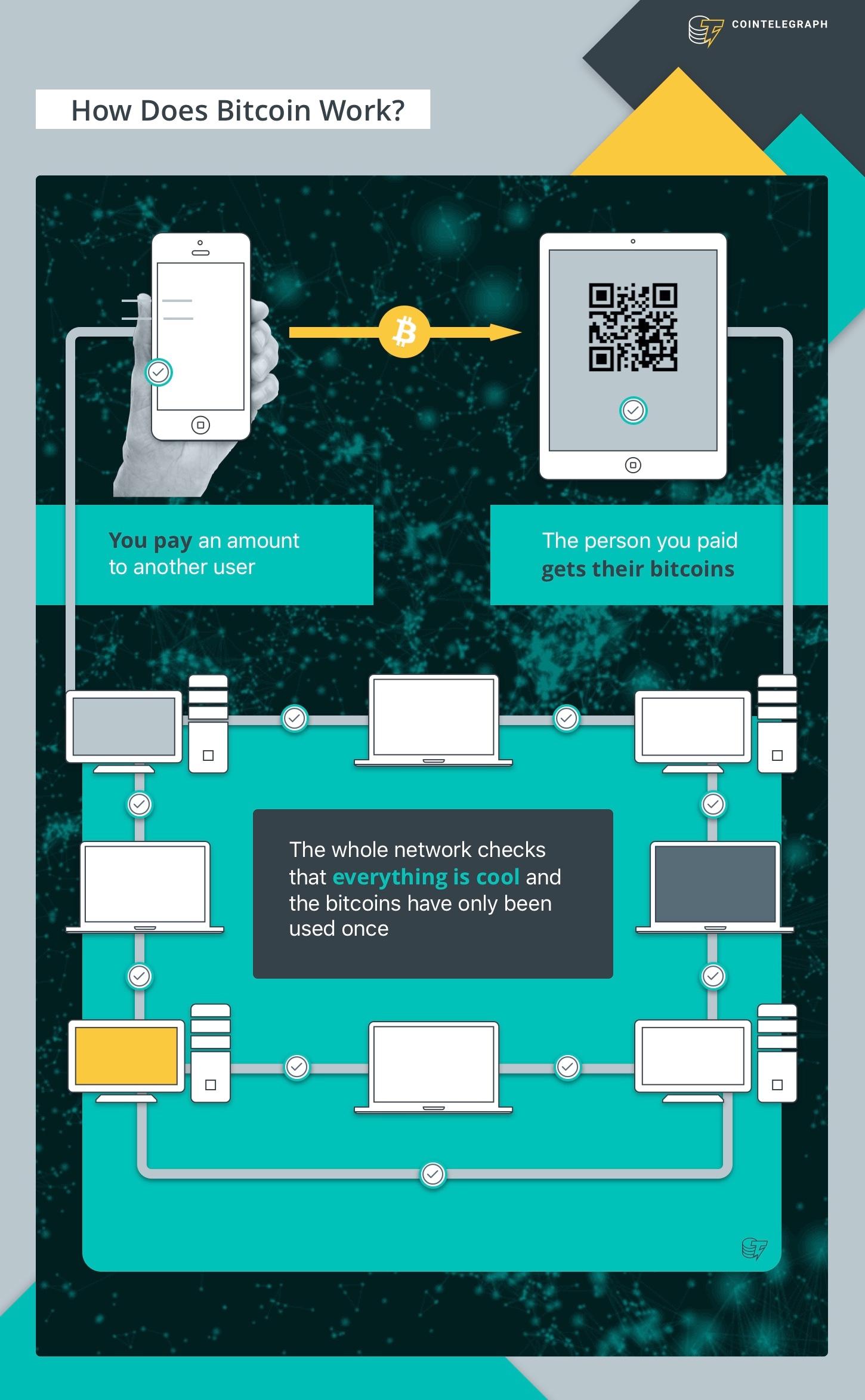Bitcoin là gì? Lịch sử, đặc điểm, ưu và nhược điểm